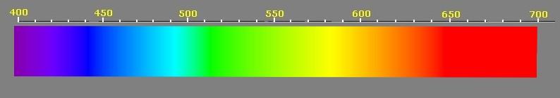 Spectre de la lumière solaire.